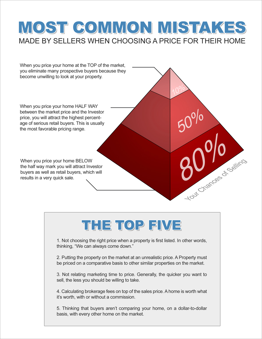 Most Common Mistakes Sellers Make
