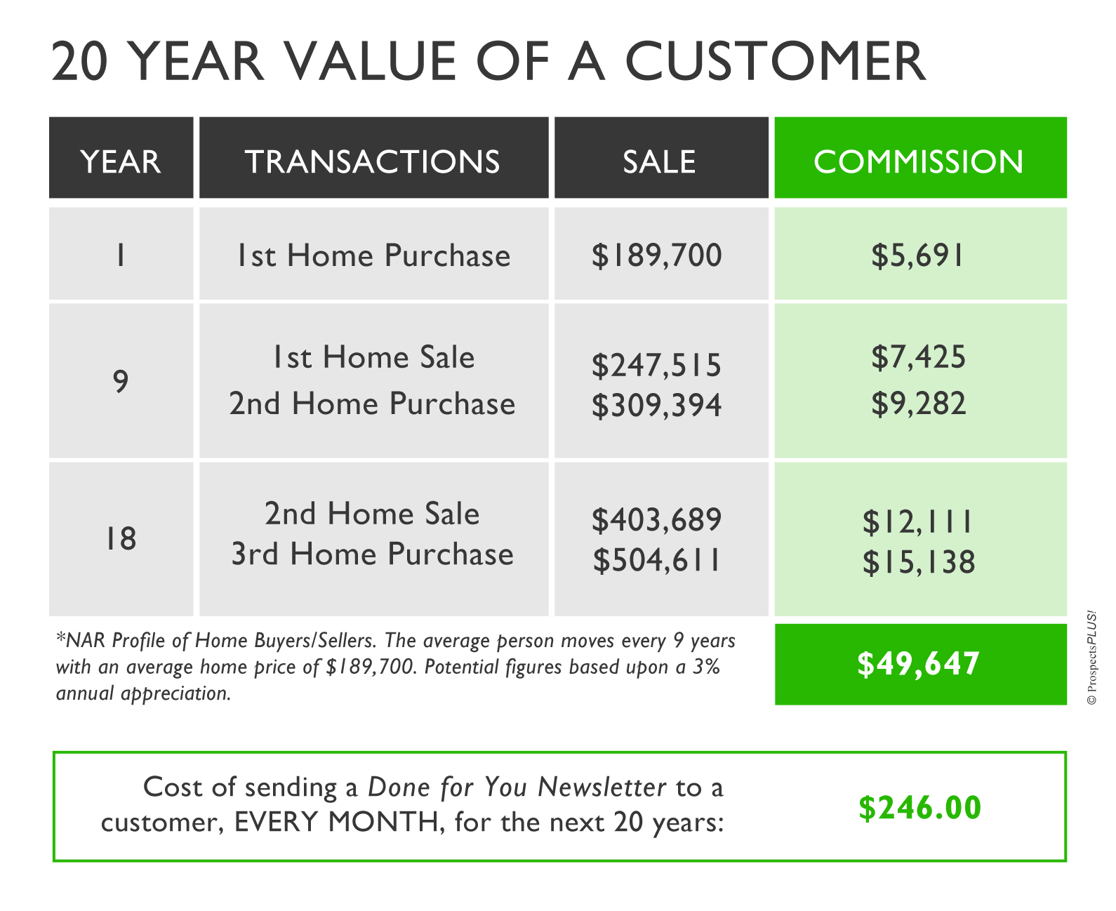 20 Year Value of a Real Estate Customer